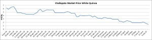Graph Challapata Market Analysis 20140824