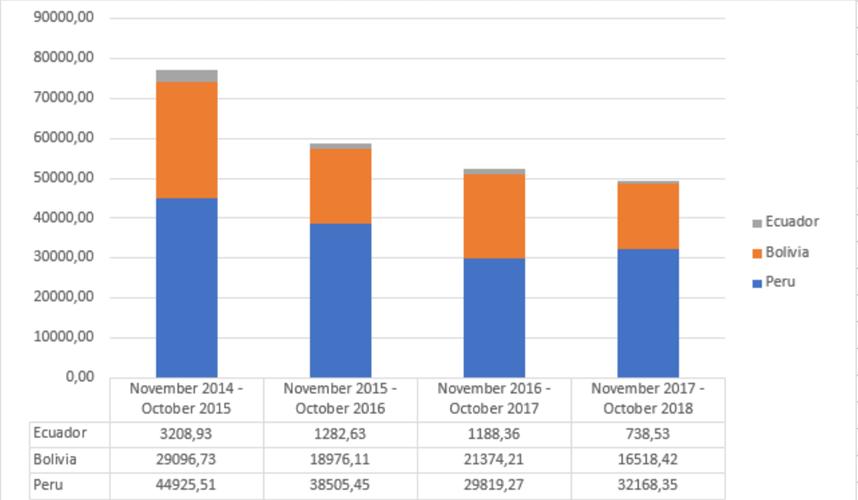 European quinoa imports grow 3%, price is increasing - Mercadero